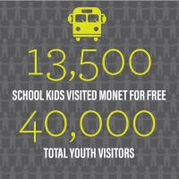 13,500 school kids visited Monet for free. There were a total of 40,000 youth visitors to Monet