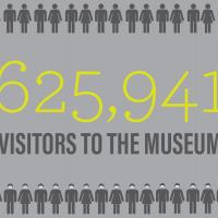 625,941 visitors in the museum during fiscal year 2020