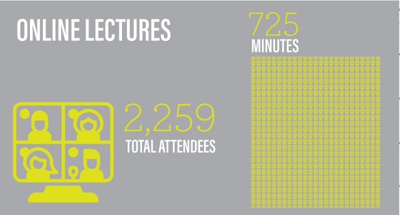 Online lectures had 2,259 attendees and 725 minutes of content